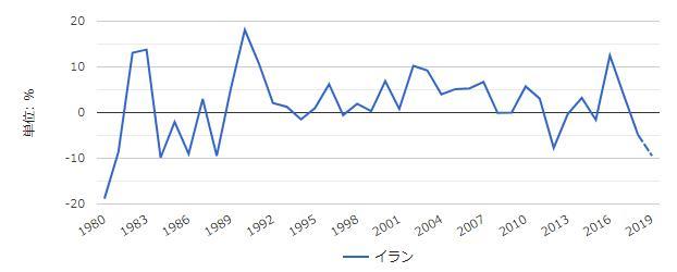イラン経済